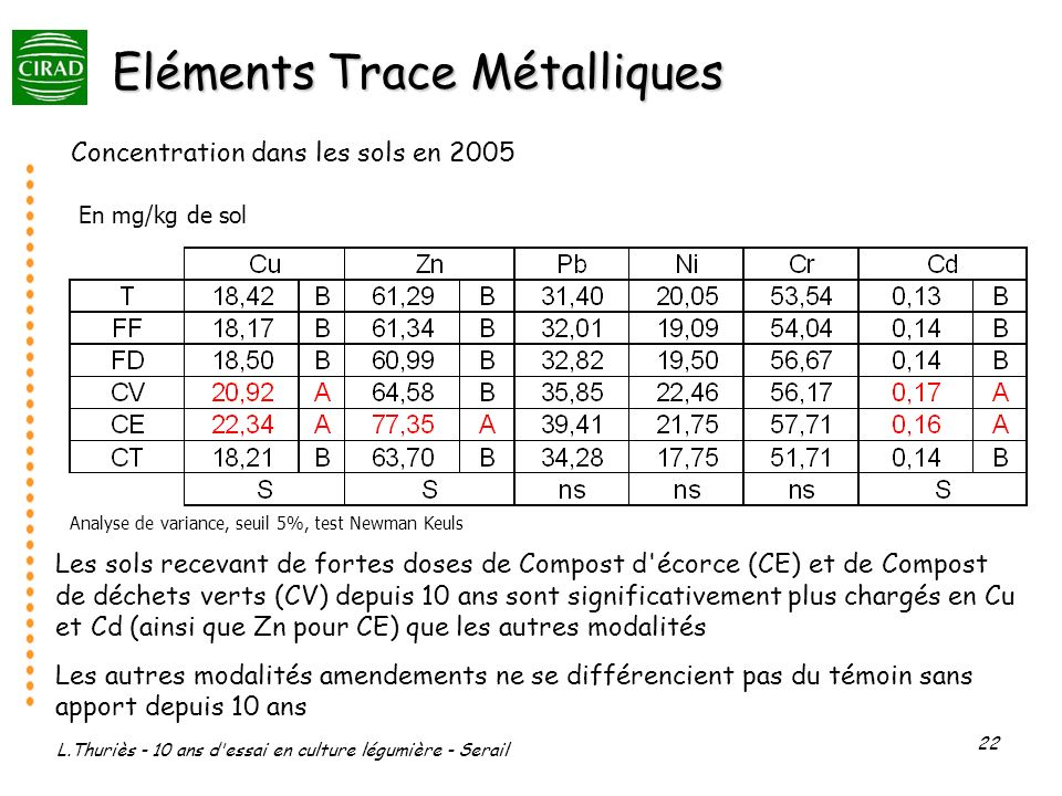 L.Thuriès - 10 ans d essai en culture légumière - Serail 22 Eléments Trace Métalliques Concentration dans les sols en 2005 En mg/kg de sol Analyse de variance, seuil 5%, test Newman Keuls Les sols recevant de fortes doses de Compost d écorce (CE) et de Compost de déchets verts (CV) depuis 10 ans sont significativement plus chargés en Cu et Cd (ainsi que Zn pour CE) que les autres modalités Les autres modalités amendements ne se différencient pas du témoin sans apport depuis 10 ans