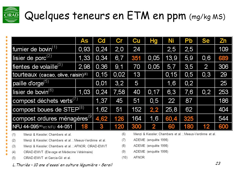 L.Thuriès - 10 ans d'essai en culture légumière - Serail 23 Quelques teneurs en ETM en ppm (mg/kg MS) (1)Menzi & Kessler; Chambers et al. (2)Menzi & K