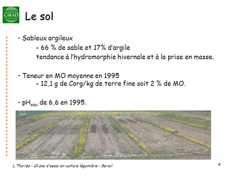 L.Thuriès - 10 ans d essai en culture légumière - Serail 4 Le sol Sableux argileux - 66 % de sable et 17% dargile tendance à lhydromorphie hivernale et à la prise en masse.