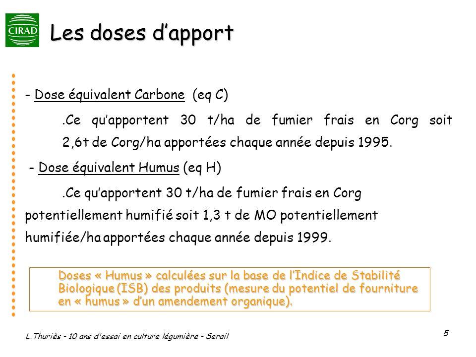 L.Thuriès - 10 ans d'essai en culture légumière - Serail 5 Les doses dapport - Dose équivalent Carbone (eq C).Ce quapportent 30 t/ha de fumier frais e