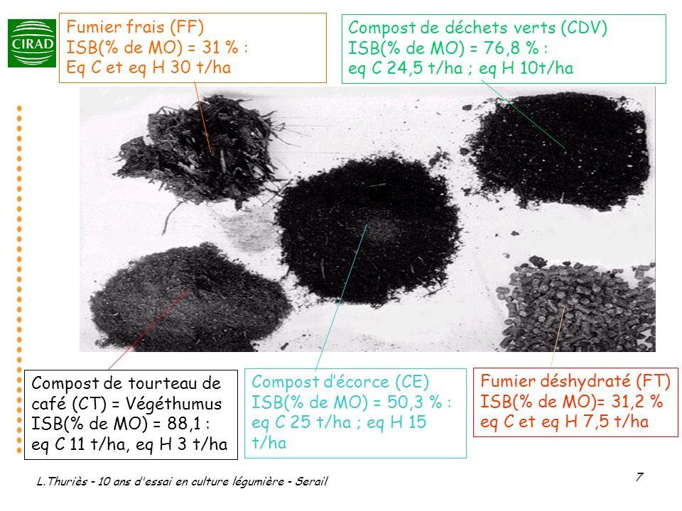 L.Thuriès - 10 ans d'essai en culture légumière - Serail 7 Fumier déshydraté (FT) ISB(% de MO)= 31,2 % eq C et eq H 7,5 t/ha Compost de déchets verts