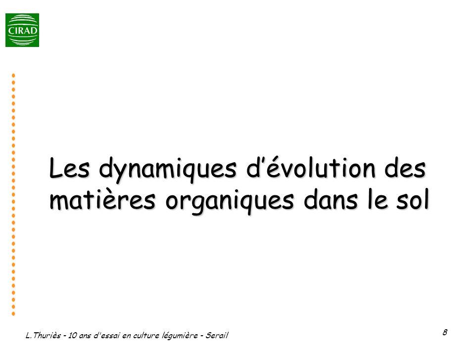 L.Thuriès - 10 ans d'essai en culture légumière - Serail 8 Les dynamiques dévolution des matières organiques dans le sol