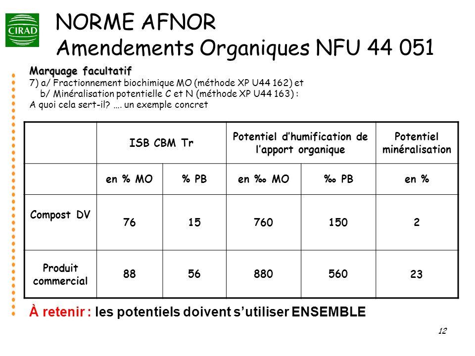 12 Marquage facultatif 7) a/ Fractionnement biochimique MO (méthode XP U44 162) et b/ Minéralisation potentielle C et N (méthode XP U44 163) : A quoi