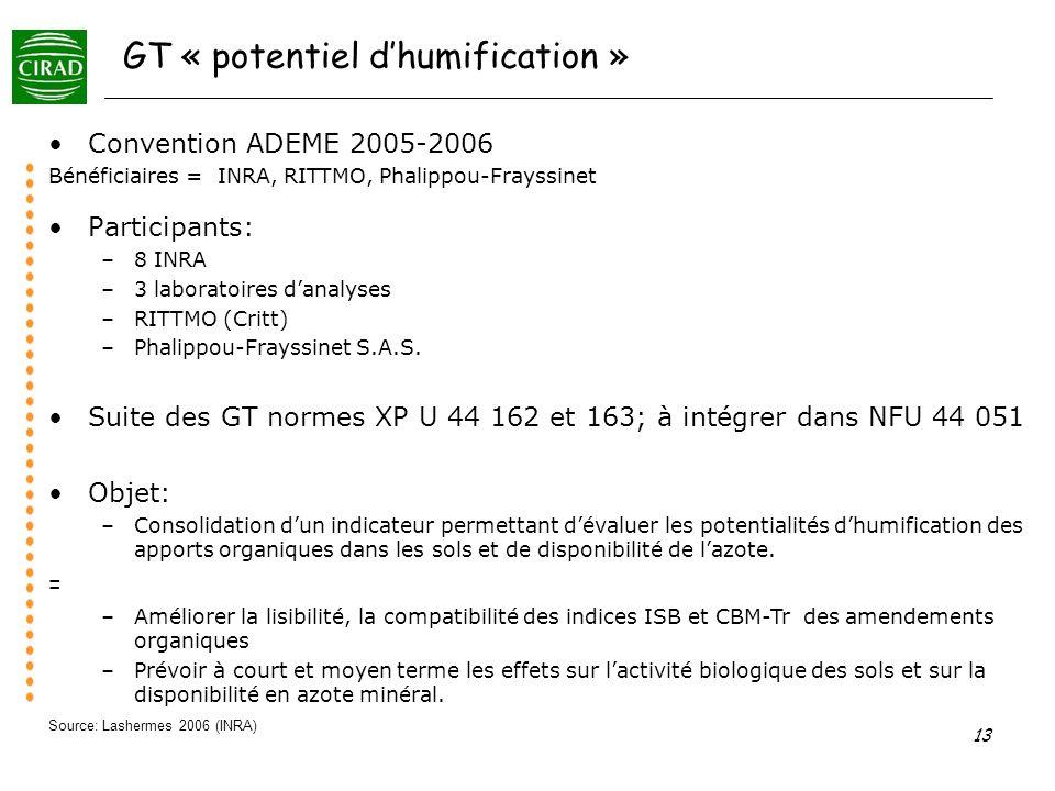 13 GT « potentiel dhumification » Participants: –8 INRA –3 laboratoires danalyses –RITTMO (Critt) –Phalippou-Frayssinet S.A.S. Convention ADEME 2005-2