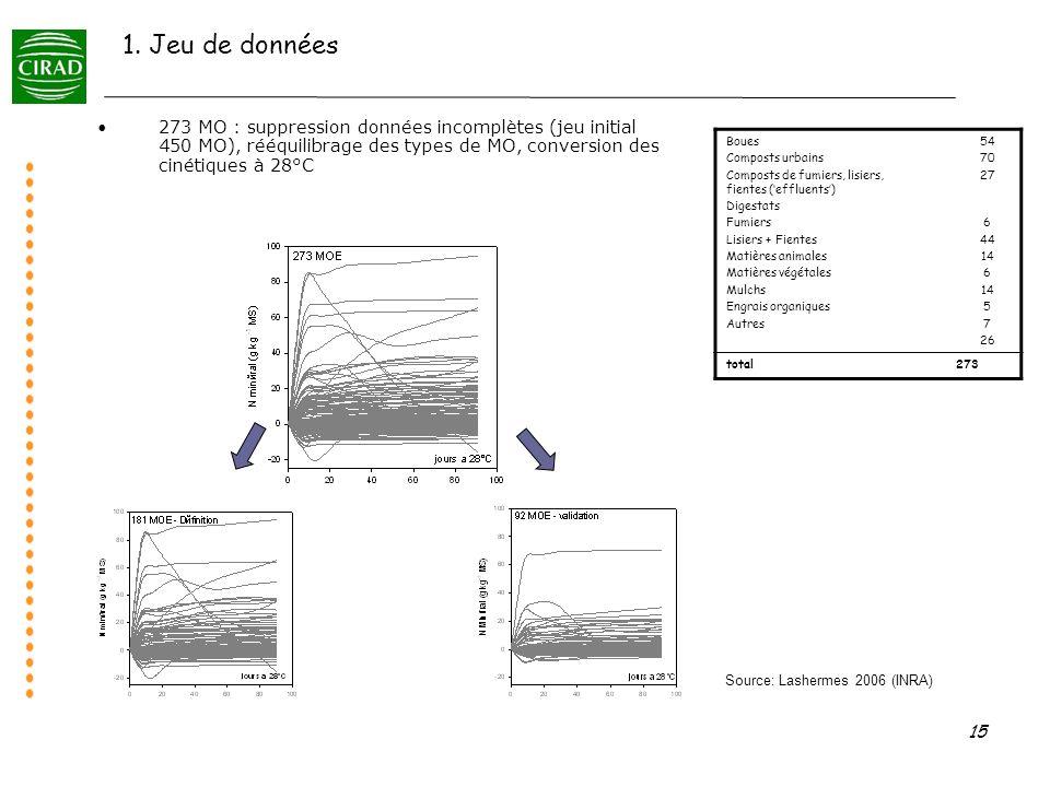 15 1. Jeu de données 273 MO : suppression données incomplètes (jeu initial 450 MO), rééquilibrage des types de MO, conversion des cinétiques à 28°C Bo