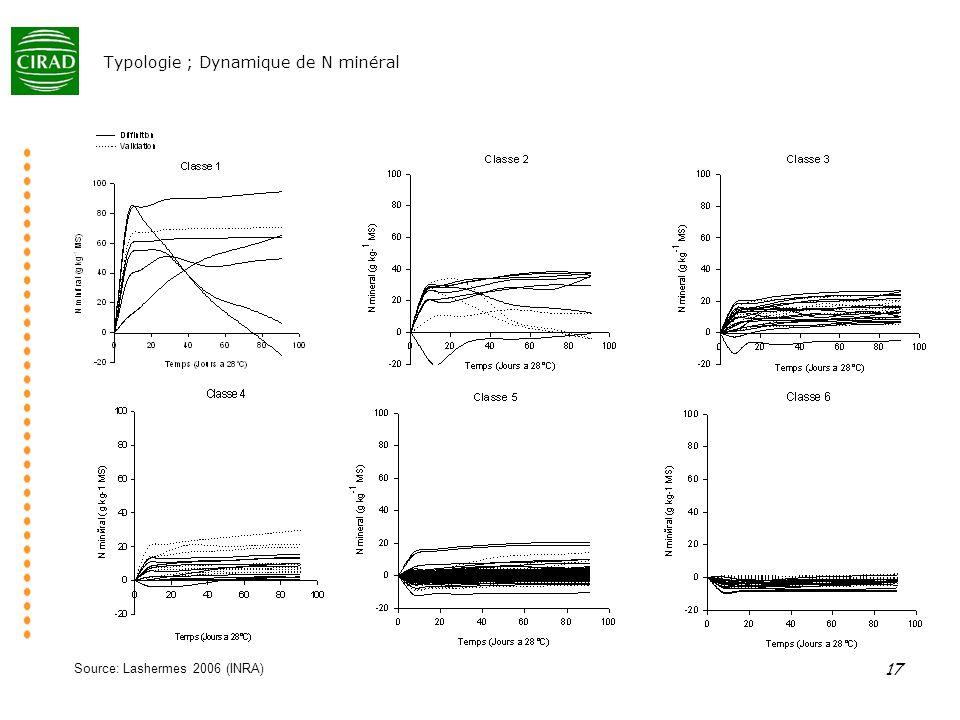 17 Typologie ; Dynamique de N minéral Source: Lashermes 2006 (INRA)