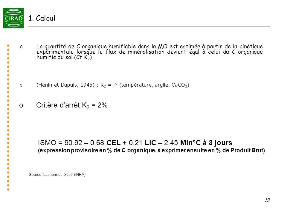 19 1. Calcul o(Hénin et Dupuis, 1945) : K 2 = f° (température, argile, CaCO 3 ) oLa quantité de C organique humifiable dans la MO est estimée à partir