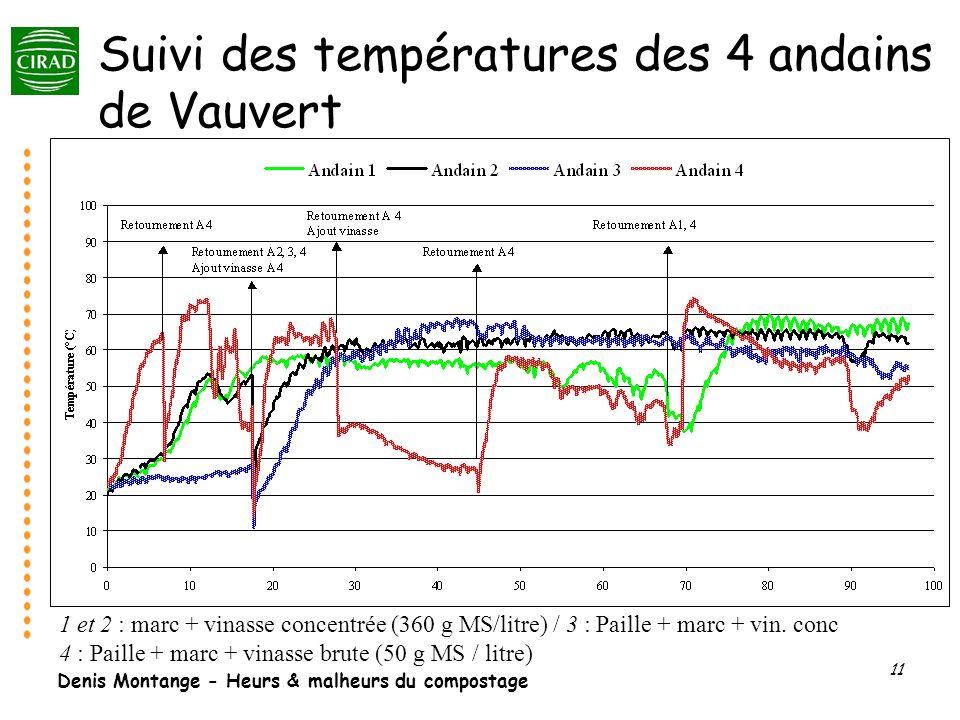 Denis Montange - Heurs & malheurs du compostage 11 Suivi des températures des 4 andains de Vauvert 1 et 2 : marc + vinasse concentrée (360 g MS/litre)