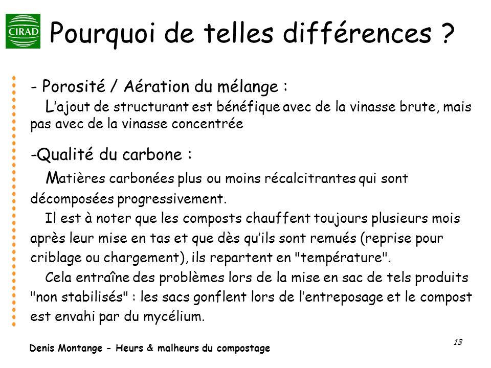 Denis Montange - Heurs & malheurs du compostage 13 Pourquoi de telles différences ? - Porosité / Aération du mélange : L ajout de structurant est béné