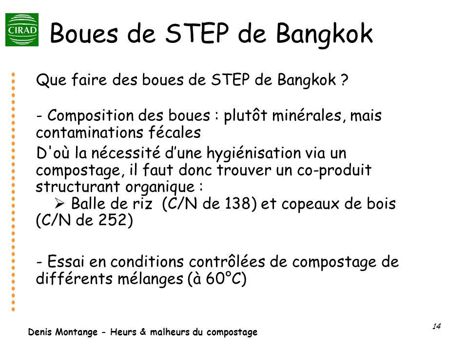 Denis Montange - Heurs & malheurs du compostage 14 Boues de STEP de Bangkok Que faire des boues de STEP de Bangkok ? - Composition des boues : plutôt