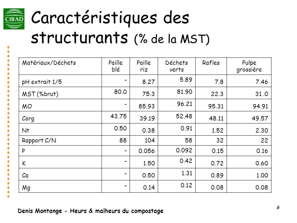 Denis Montange - Heurs & malheurs du compostage 6 Caractéristiques des structurants (% de la MST) Matériaux/DéchetsPaille blé Paille riz Déchets verts