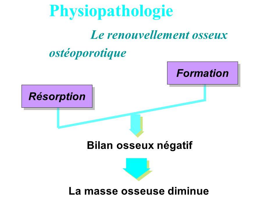 Physiopathologie Le renouvellement osseux ostéoporotique Résorption Formation Bilan osseux négatif La masse osseuse diminue