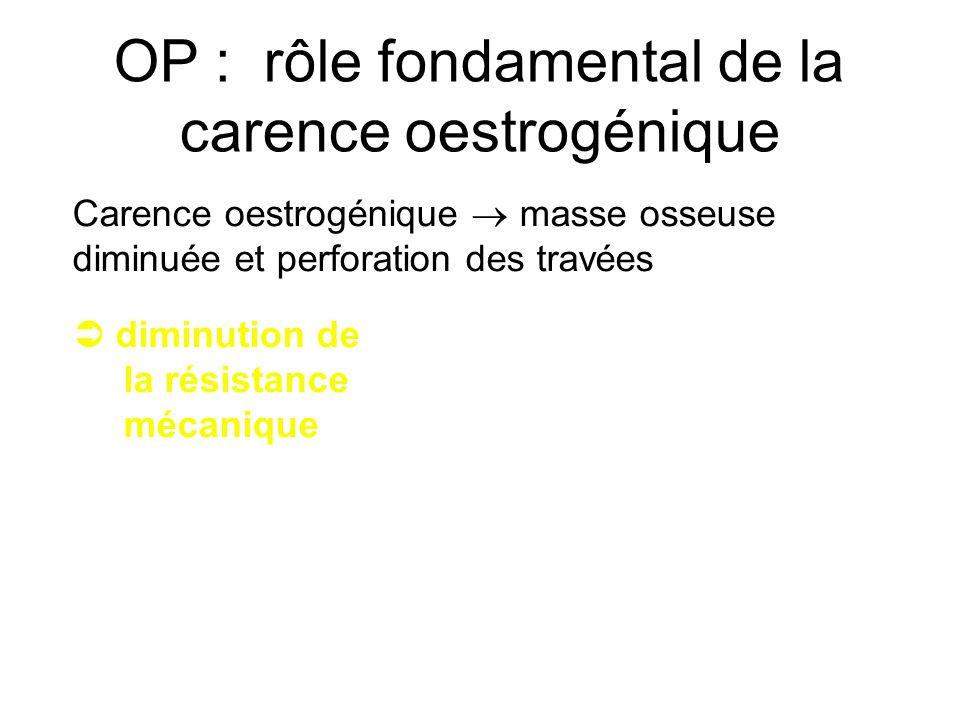 OP : rôle fondamental de la carence oestrogénique Carence oestrogénique masse osseuse diminuée et perforation des travées diminution de la résistance