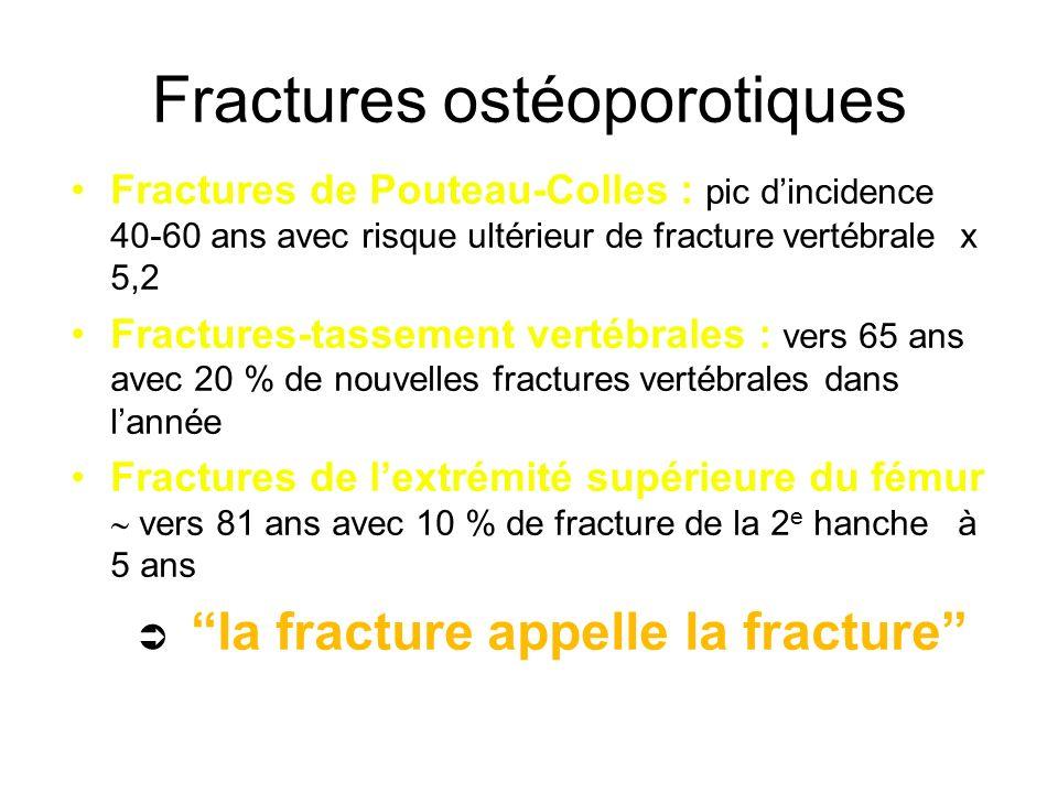 Fractures ostéoporotiques Fractures de Pouteau-Colles : pic dincidence 40-60 ans avec risque ultérieur de fracture vertébrale x 5,2 Fractures-tassemen