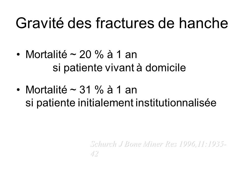 Gravité des fractures de hanche Mortalité ~ 20 % à 1 an si patiente vivant à domicile Mortalité ~ 31 % à 1 an si patiente initialement institutionnali