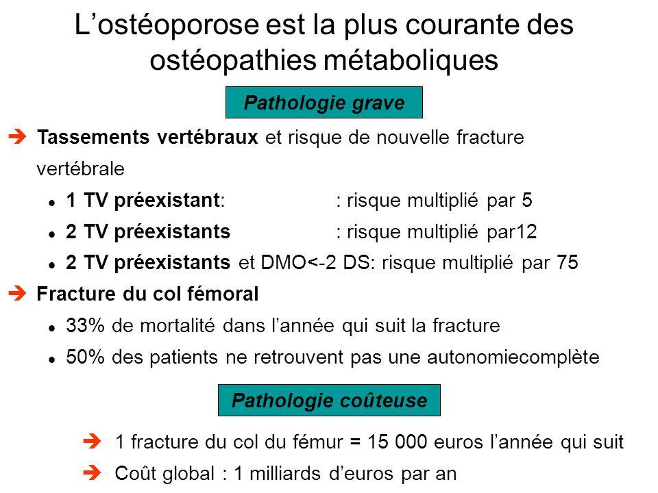 Pathologie grave Tassements vertébraux et risque de nouvelle fracture vertébrale 1 TV préexistant: : risque multiplié par 5 2 TV préexistants : risque