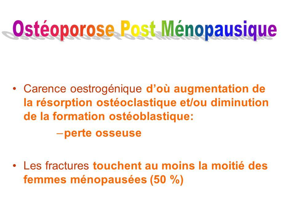Carence oestrogénique doù augmentation de la résorption ostéoclastique et/ou diminution de la formation ostéoblastique: –perte osseuse Les fractures t