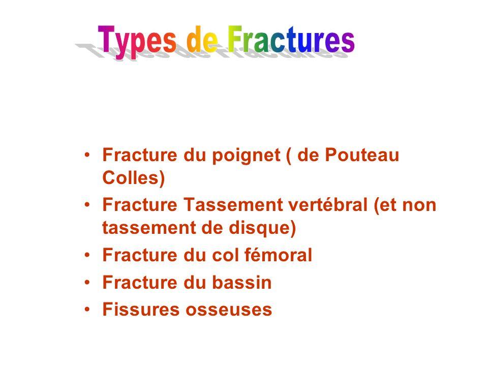 Fracture du poignet ( de Pouteau Colles) Fracture Tassement vertébral (et non tassement de disque) Fracture du col fémoral Fracture du bassin Fissures