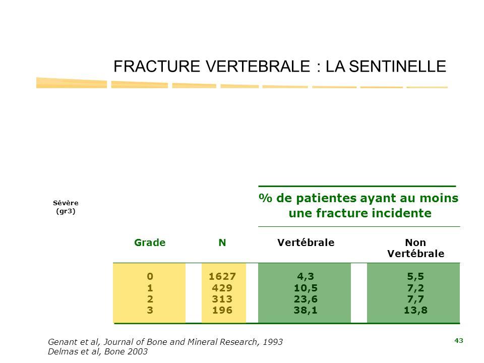 Genant et al, Journal of Bone and Mineral Research, 1993 Delmas et al, Bone 2003 FRACTURE VERTEBRALE : LA SENTINELLE Grade 0 1 2 3 % de patientes ayan