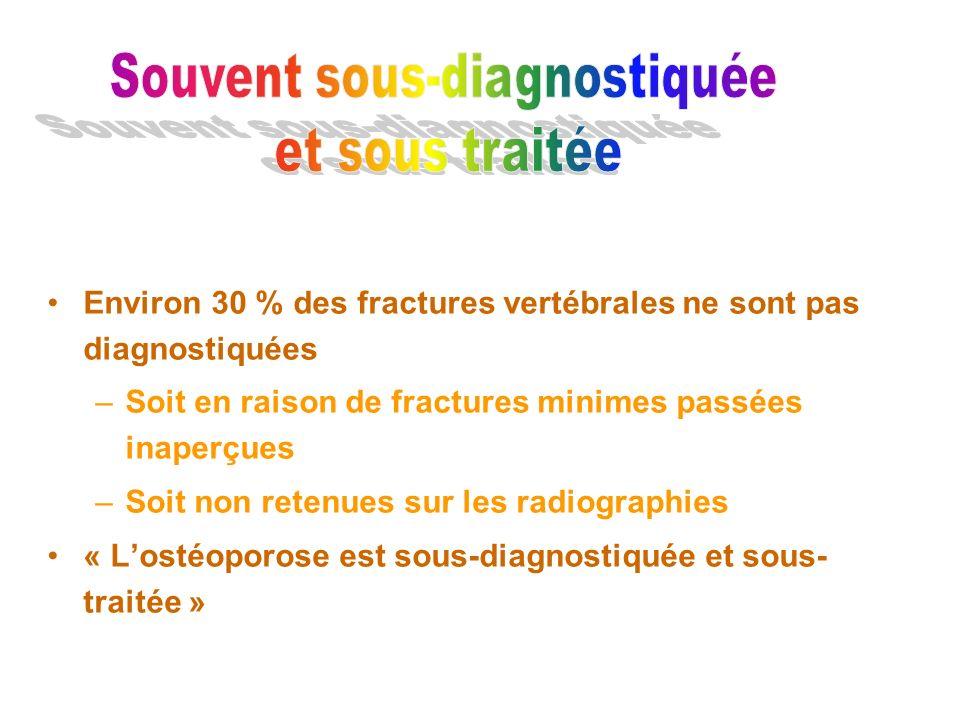 Environ 30 % des fractures vertébrales ne sont pas diagnostiquées –Soit en raison de fractures minimes passées inaperçues –Soit non retenues sur les r