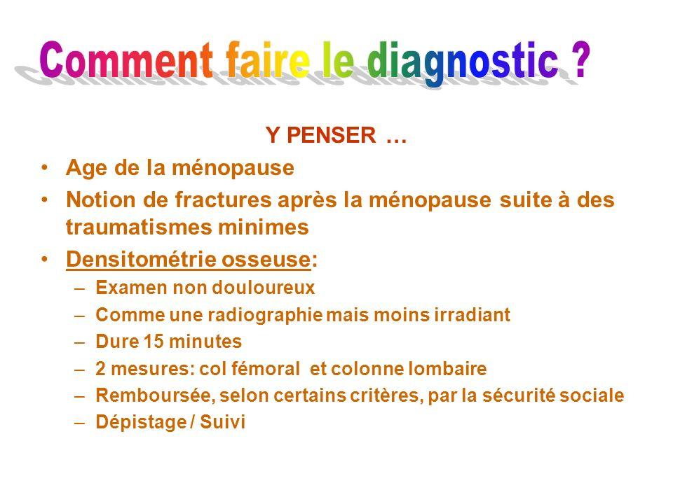 Y PENSER … Age de la ménopause Notion de fractures après la ménopause suite à des traumatismes minimes Densitométrie osseuse: –Examen non douloureux –