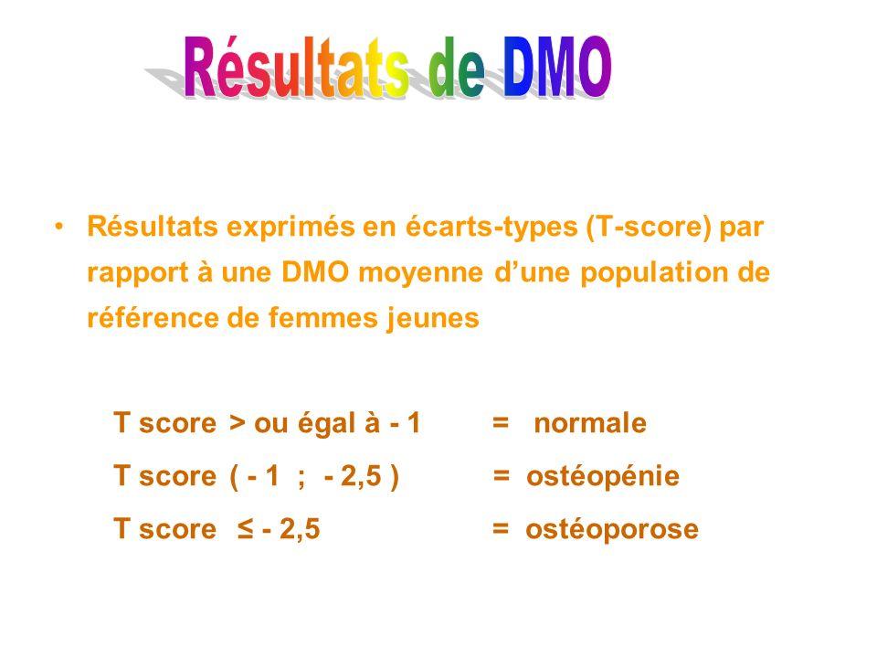 Résultats exprimés en écarts-types (T-score) par rapport à une DMO moyenne dune population de référence de femmes jeunes T score > ou égal à - 1= norm