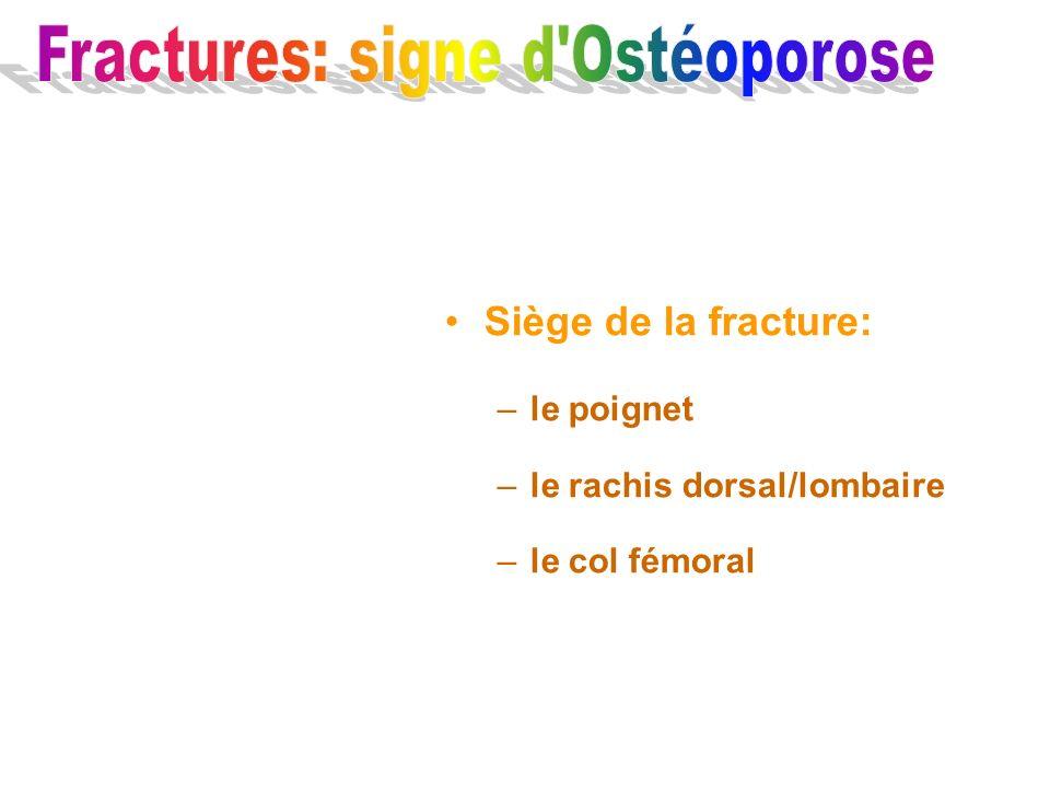 Siège de la fracture: –le poignet –le rachis dorsal/lombaire –le col fémoral
