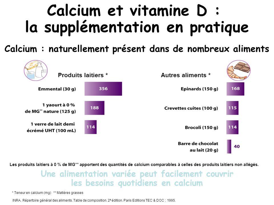 Produits laitiers *Autres aliments * Calcium : naturellement présent dans de nombreux aliments Les produits laitiers à 0 % de MG** apportent des quant