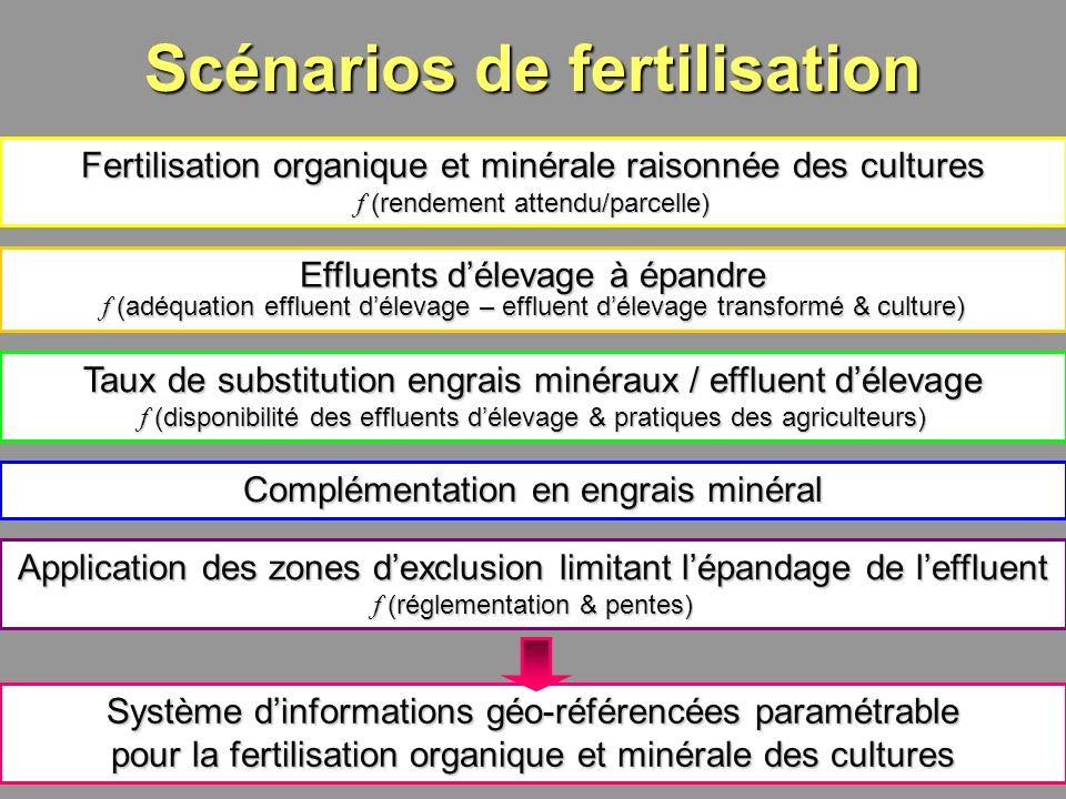 10 Scénarios de fertilisation Taux de substitution engrais minéraux / effluent délevage f (disponibilité des effluents délevage & pratiques des agricu