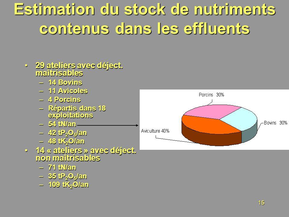 15 Estimation du stock de nutriments contenus dans les effluents 29 ateliers avec déject. maîtrisables29 ateliers avec déject. maîtrisables –14 Bovins