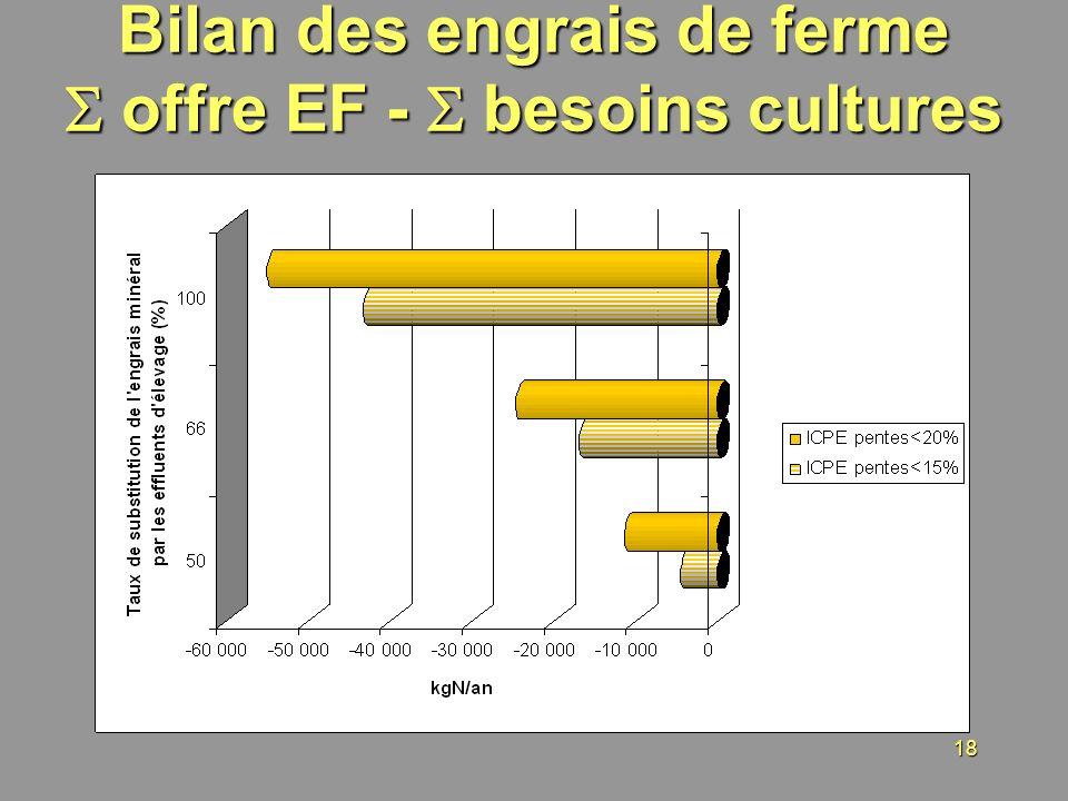 18 Bilan des engrais de ferme offre EF - besoins cultures