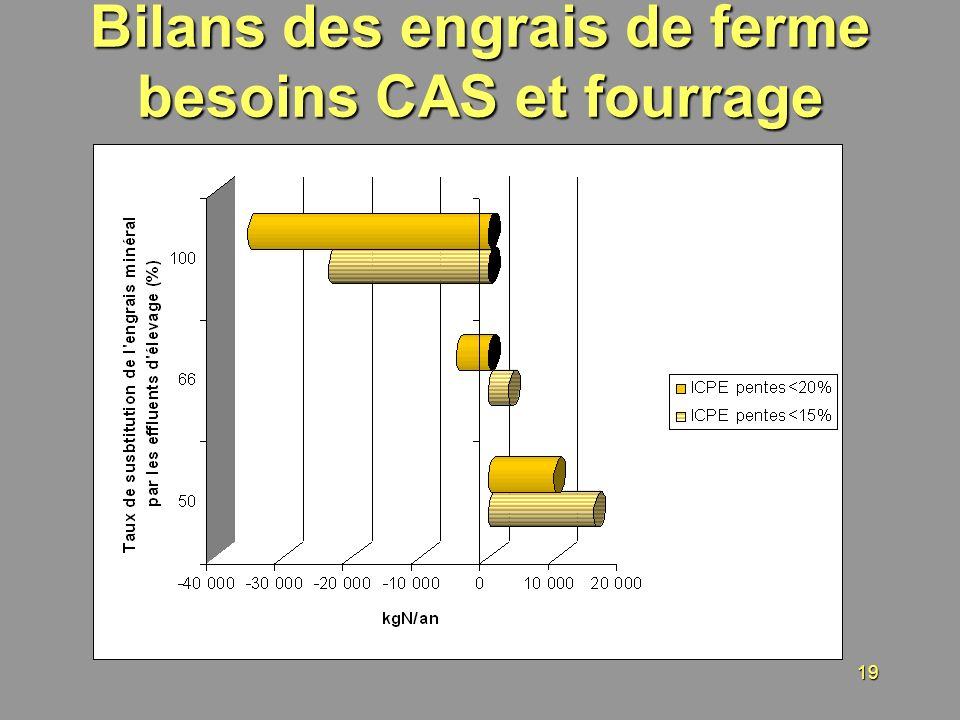 19 Bilans des engrais de ferme besoins CAS et fourrage