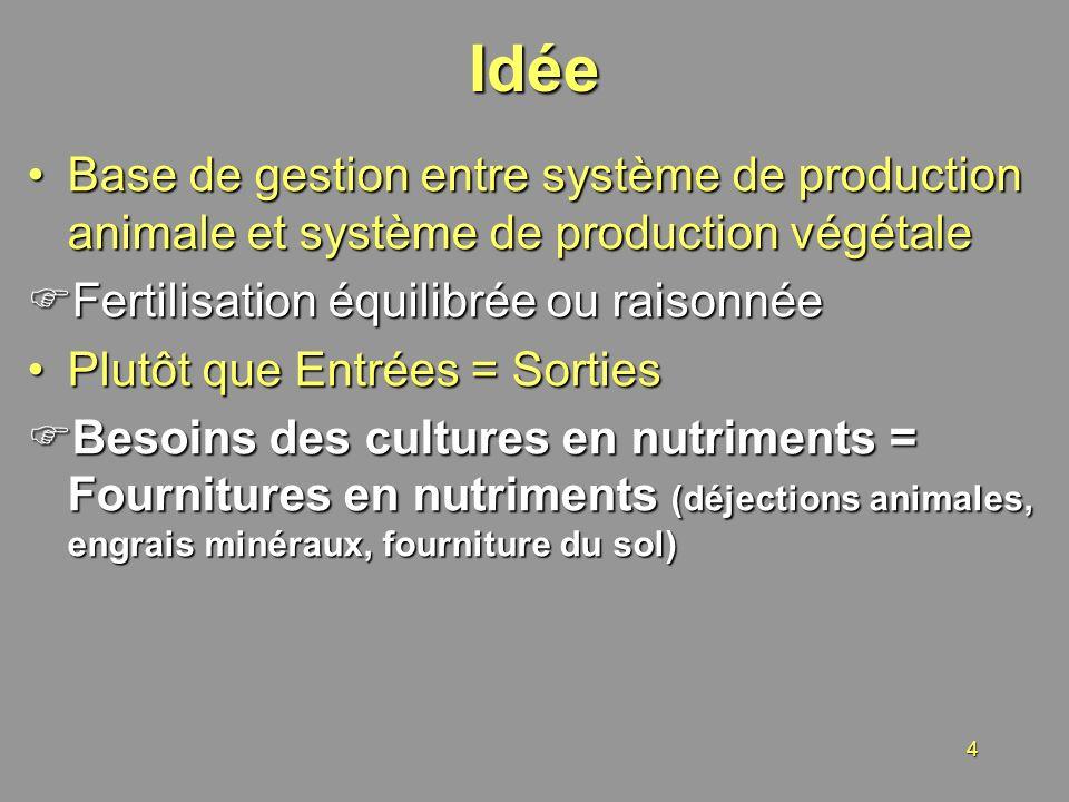 4Idée Base de gestion entre système de production animale et système de production végétaleBase de gestion entre système de production animale et syst