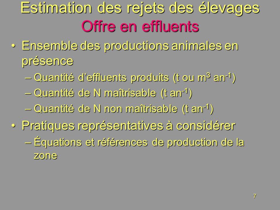 7 Estimation des rejets des élevages Offre en effluents Ensemble des productions animales en présenceEnsemble des productions animales en présence –Quantité deffluents produits (t ou m 3 an -1 ) –Quantité de N maîtrisable (t an -1 ) –Quantité de N non maîtrisable (t an -1 ) Pratiques représentatives à considérerPratiques représentatives à considérer –Équations et références de production de la zone