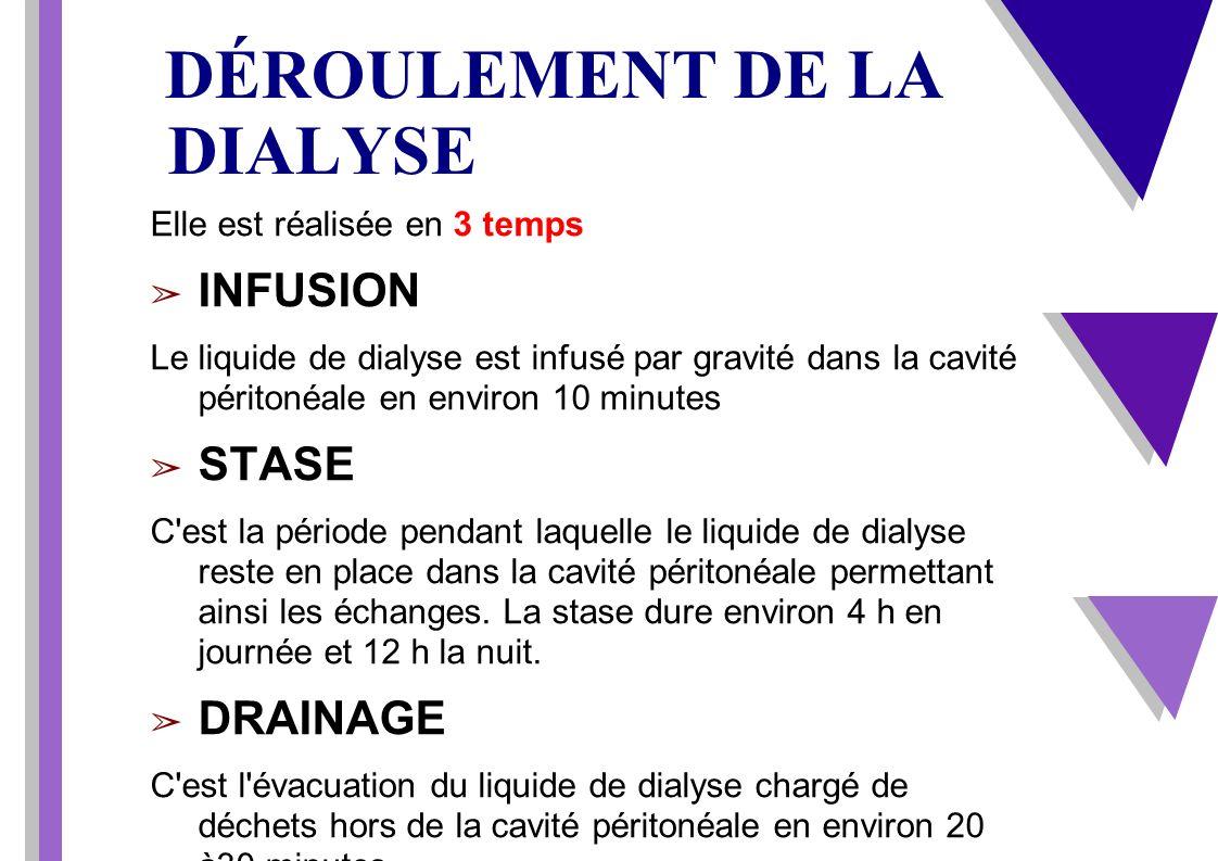DÉROULEMENT DE LA DIALYSE Elle est réalisée en 3 temps INFUSION Le liquide de dialyse est infusé par gravité dans la cavité péritonéale en environ 10