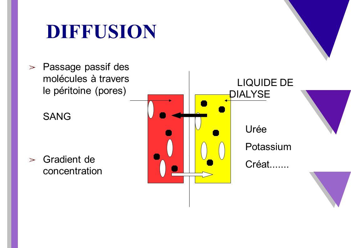 DIFFUSION Passage passif des molécules à travers le péritoine (pores) SANG Gradient de concentration LIQUIDE DE DIALYSE Urée Potassium Créat.......
