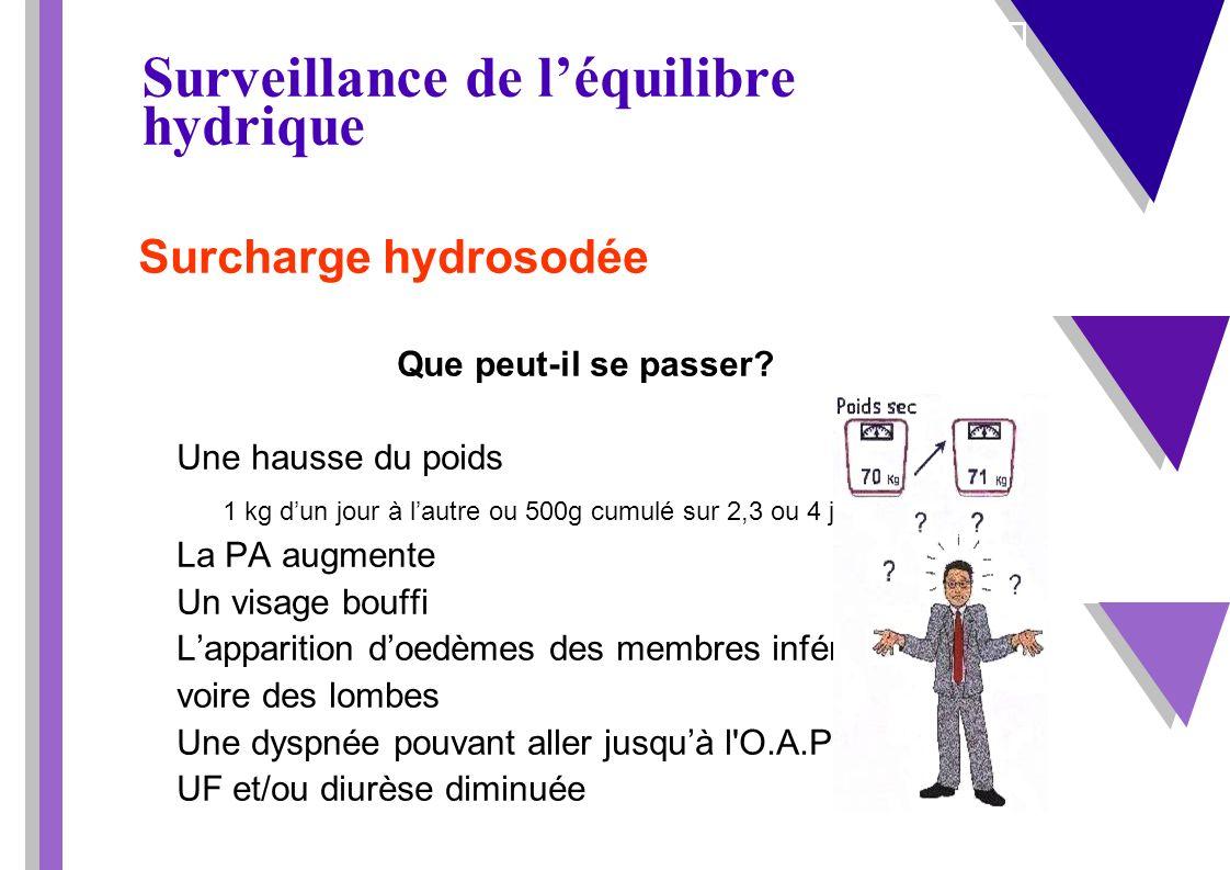 Surveillance de léquilibre hydrique Surcharge hydrosodée Que peut-il se passer? Une hausse du poids 1 kg dun jour à lautre ou 500g cumulé sur 2,3 ou 4