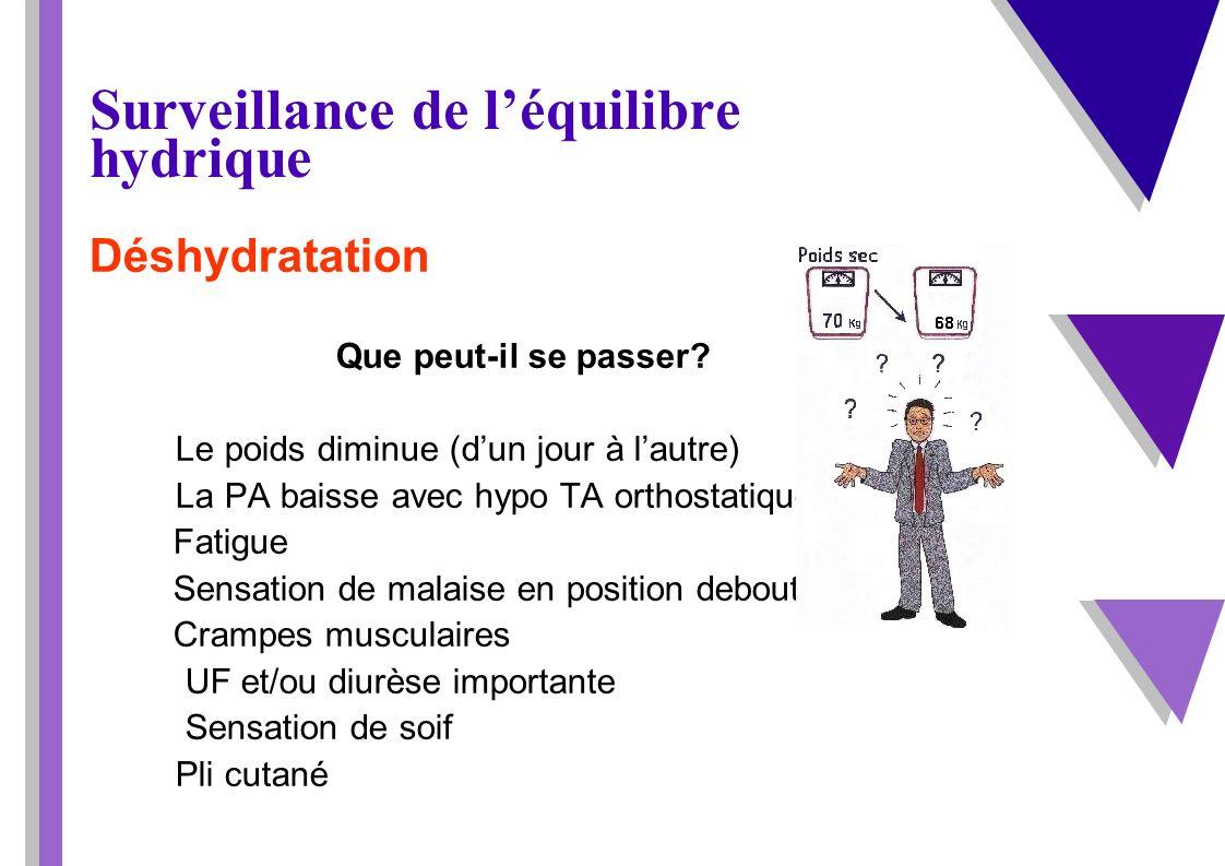 Surveillance de léquilibre hydrique Déshydratation Que peut-il se passer? Le poids diminue (dun jour à lautre) La PA baisse avec hypo TA orthostatique