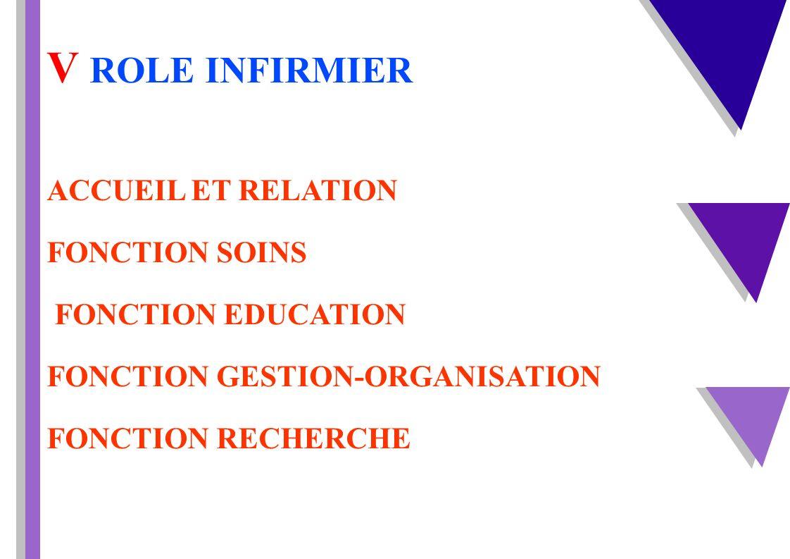 V ROLE INFIRMIER ACCUEIL ET RELATION FONCTION SOINS FONCTION EDUCATION FONCTION GESTION-ORGANISATION FONCTION RECHERCHE