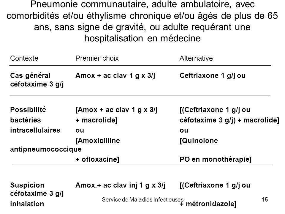 Service de Maladies Infectieuses15 Pneumonie communautaire, adulte ambulatoire, avec comorbidités et/ou éthylisme chronique et/ou âgés de plus de 65 a
