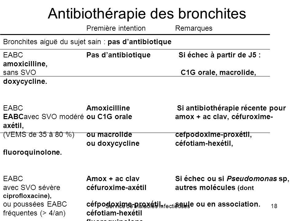 Service de Maladies Infectieuses18 Antibiothérapie des bronchites Première intentionRemarques Bronchites aiguë du sujet sain : pas dantibiotique EABCP