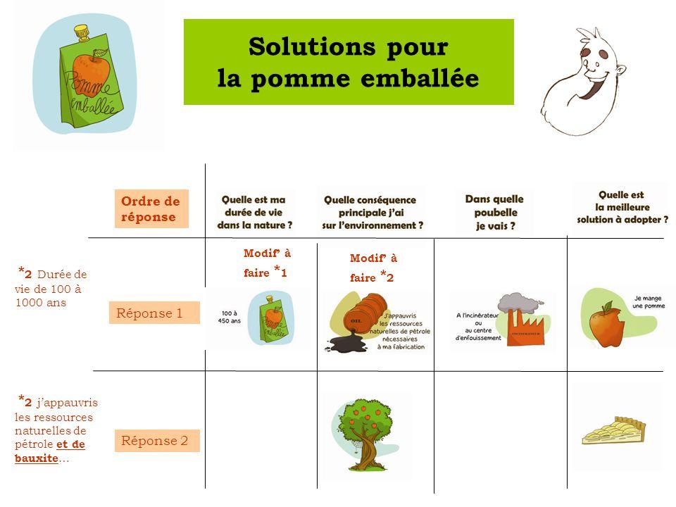 Ordre de réponse Réponse 1 Réponse 2 Solutions pour la pomme emballée * 2 jappauvris les ressources naturelles de pétrole et de bauxite … Modif à faire * 2 Modif à faire * 1 * 2 Durée de vie de 100 à 1000 ans