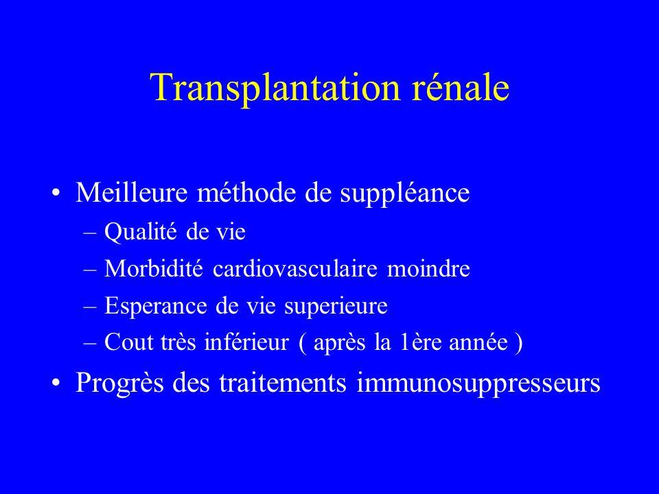 Transplantation rénale Meilleure méthode de suppléance –Qualité de vie –Morbidité cardiovasculaire moindre –Esperance de vie superieure –Cout très inf