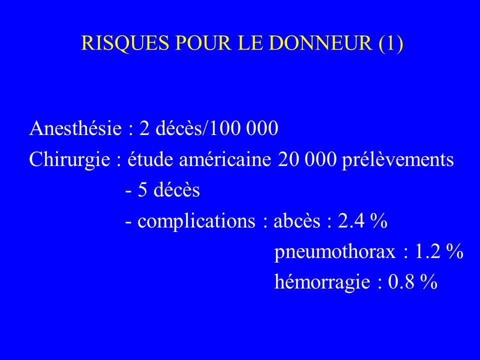 RISQUES POUR LE DONNEUR (1) Anesthésie : 2 décès/100 000 Chirurgie : étude américaine 20 000 prélèvements - 5 décès - complications : abcès : 2.4 % pn