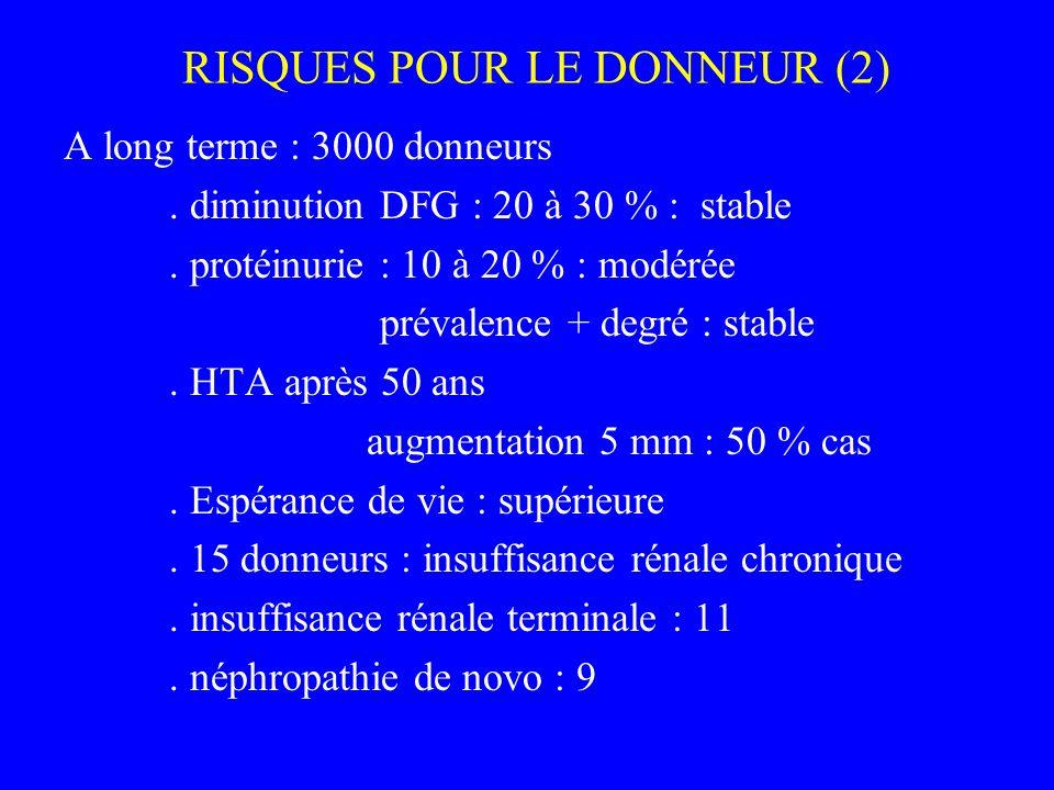 RISQUES POUR LE DONNEUR (2) A long terme : 3000 donneurs. diminution DFG : 20 à 30 % : stable. protéinurie : 10 à 20 % : modérée prévalence + degré :