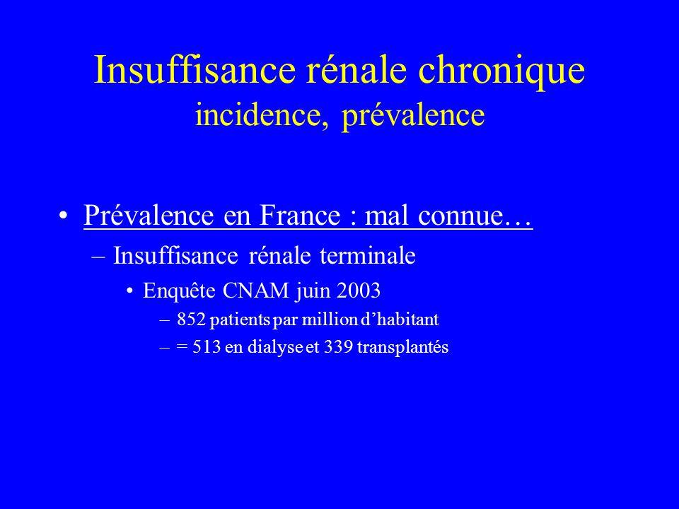 Insuffisance rénale chronique incidence, prévalence Prévalence en France : mal connue… –Insuffisance rénale terminale Enquête CNAM juin 2003 –852 pati