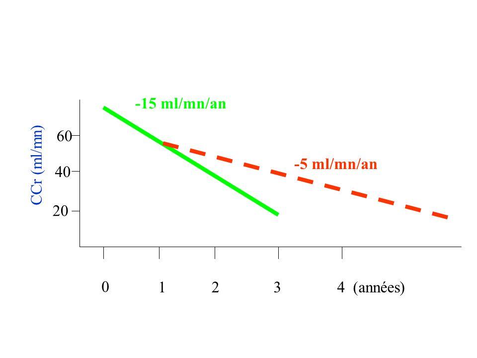 CCr (ml/mn) 20 40 60 -15 ml/mn/an -5 ml/mn/an 0 1234 (années)