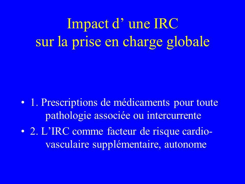 Impact d une IRC sur la prise en charge globale 1. Prescriptions de médicaments pour toute pathologie associée ou intercurrente 2. LIRC comme facteur