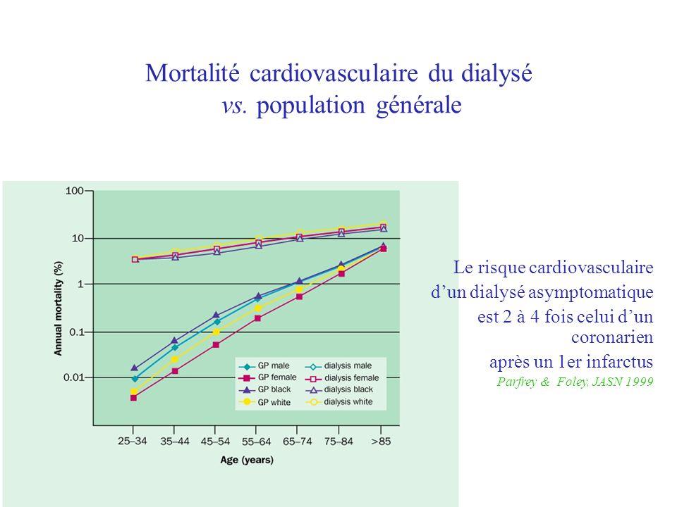 Mortalité cardiovasculaire du dialysé vs. population générale Le risque cardiovasculaire dun dialysé asymptomatique est 2 à 4 fois celui dun coronarie