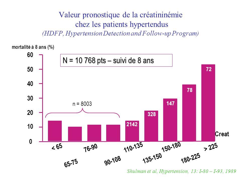 Shulman et al, Hypertension, 13: I-80 – I-93, 1989 N = 10 768 pts – suivi de 8 ans 0 10 20 30 mortalité à 8 ans (%) 40 50 60 < 65 65-75 76-90 90-108 1